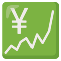Chart Increasing with Yen on Google Android 12.0